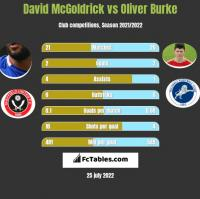 David McGoldrick vs Oliver Burke h2h player stats