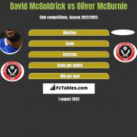 David McGoldrick vs Oliver McBurnie h2h player stats