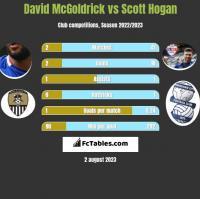 David McGoldrick vs Scott Hogan h2h player stats