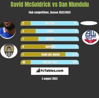 David McGoldrick vs Dan Nlundulu h2h player stats