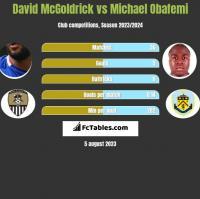 David McGoldrick vs Michael Obafemi h2h player stats