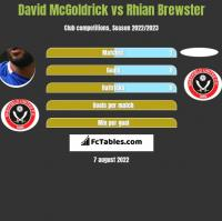 David McGoldrick vs Rhian Brewster h2h player stats