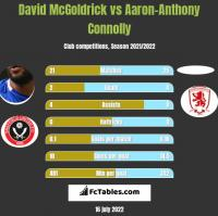 David McGoldrick vs Aaron-Anthony Connolly h2h player stats