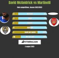David McGoldrick vs Martinelli h2h player stats