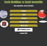 David McMillan vs David Goodwillie h2h player stats