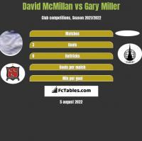 David McMillan vs Gary Miller h2h player stats