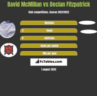 David McMillan vs Declan Fitzpatrick h2h player stats
