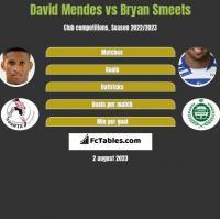David Mendes vs Bryan Smeets h2h player stats