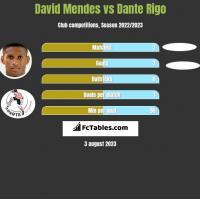 David Mendes vs Dante Rigo h2h player stats