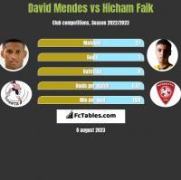 David Mendes vs Hicham Faik h2h player stats