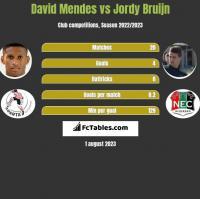 David Mendes vs Jordy Bruijn h2h player stats