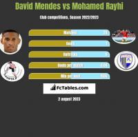 David Mendes vs Mohamed Rayhi h2h player stats