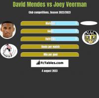 David Mendes vs Joey Veerman h2h player stats