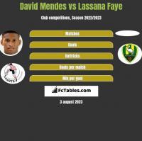 David Mendes vs Lassana Faye h2h player stats
