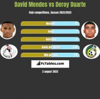 David Mendes vs Deroy Duarte h2h player stats