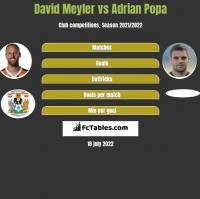 David Meyler vs Adrian Popa h2h player stats