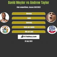 David Meyler vs Andrew Taylor h2h player stats