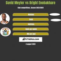 David Meyler vs Bright Enobakhare h2h player stats