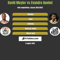 David Meyler vs Evandro Goebel h2h player stats