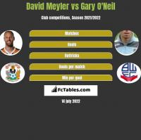 David Meyler vs Gary O'Neil h2h player stats