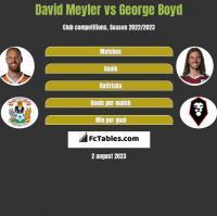 David Meyler vs George Boyd h2h player stats
