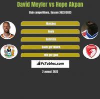 David Meyler vs Hope Akpan h2h player stats