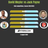 David Meyler vs Jack Payne h2h player stats