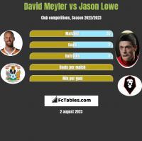 David Meyler vs Jason Lowe h2h player stats