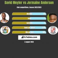 David Meyler vs Jermaine Anderson h2h player stats
