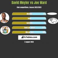 David Meyler vs Joe Ward h2h player stats
