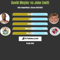 David Meyler vs John Swift h2h player stats
