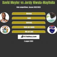 David Meyler vs Jordy Hiwula-Mayifuila h2h player stats