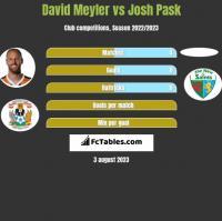 David Meyler vs Josh Pask h2h player stats