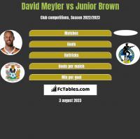 David Meyler vs Junior Brown h2h player stats
