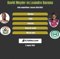 David Meyler vs Leandro Bacuna h2h player stats