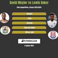 David Meyler vs Lewis Baker h2h player stats