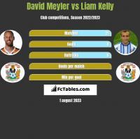 David Meyler vs Liam Kelly h2h player stats
