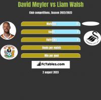 David Meyler vs Liam Walsh h2h player stats