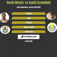 David Meyler vs Saeid Ezzatollahi h2h player stats