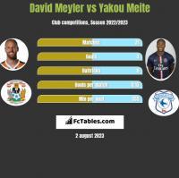 David Meyler vs Yakou Meite h2h player stats