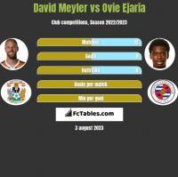 David Meyler vs Ovie Ejaria h2h player stats
