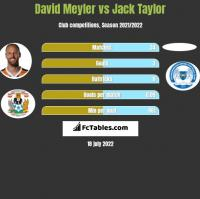 David Meyler vs Jack Taylor h2h player stats