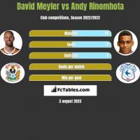 David Meyler vs Andy Rinomhota h2h player stats