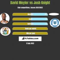 David Meyler vs Josh Knight h2h player stats