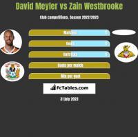 David Meyler vs Zain Westbrooke h2h player stats
