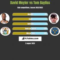 David Meyler vs Tom Bayliss h2h player stats