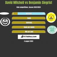 David Mitchell vs Benjamin Siegrist h2h player stats