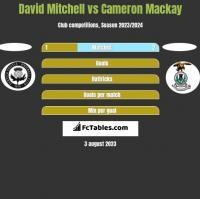 David Mitchell vs Cameron Mackay h2h player stats