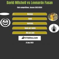 David Mitchell vs Leonardo Fasan h2h player stats