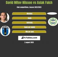 David Mitov Nilsson vs Aslak Falch h2h player stats